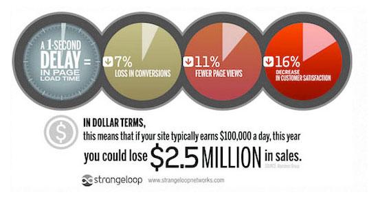 速度如何影响您的网站
