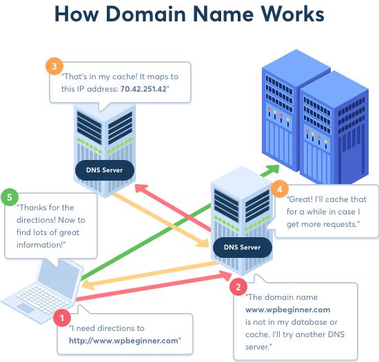 域名和DNS如何工作