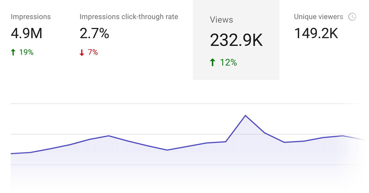 YouTube观看次数